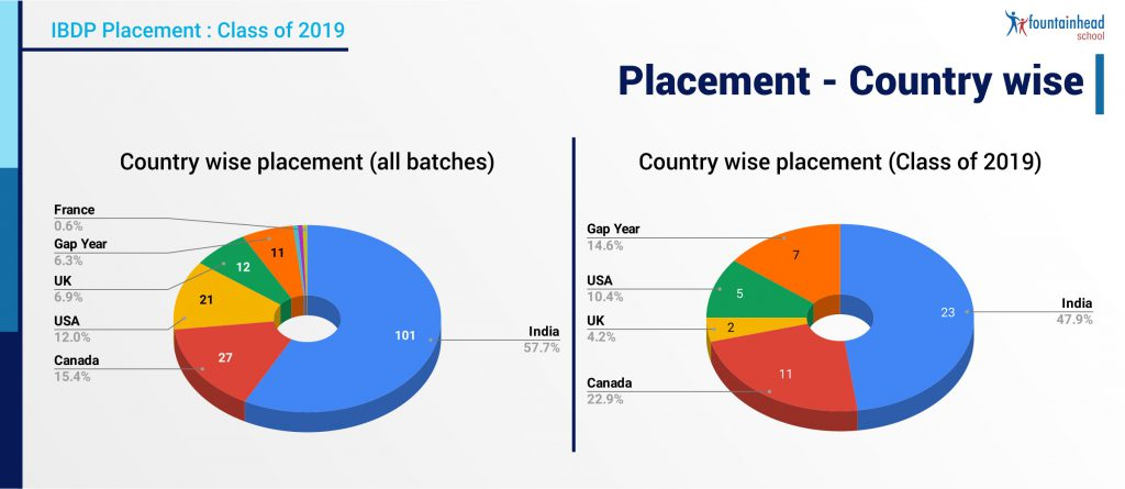 11_Placement - Country wise