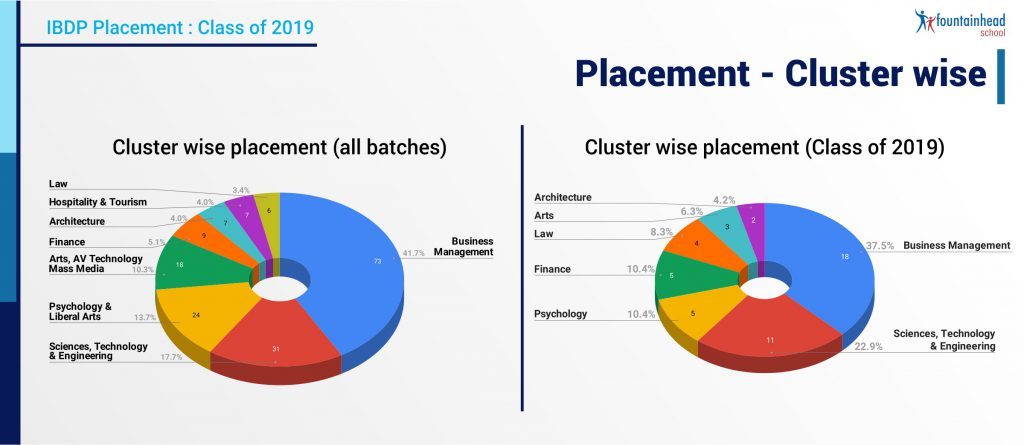 12_Placement - Clusterwise
